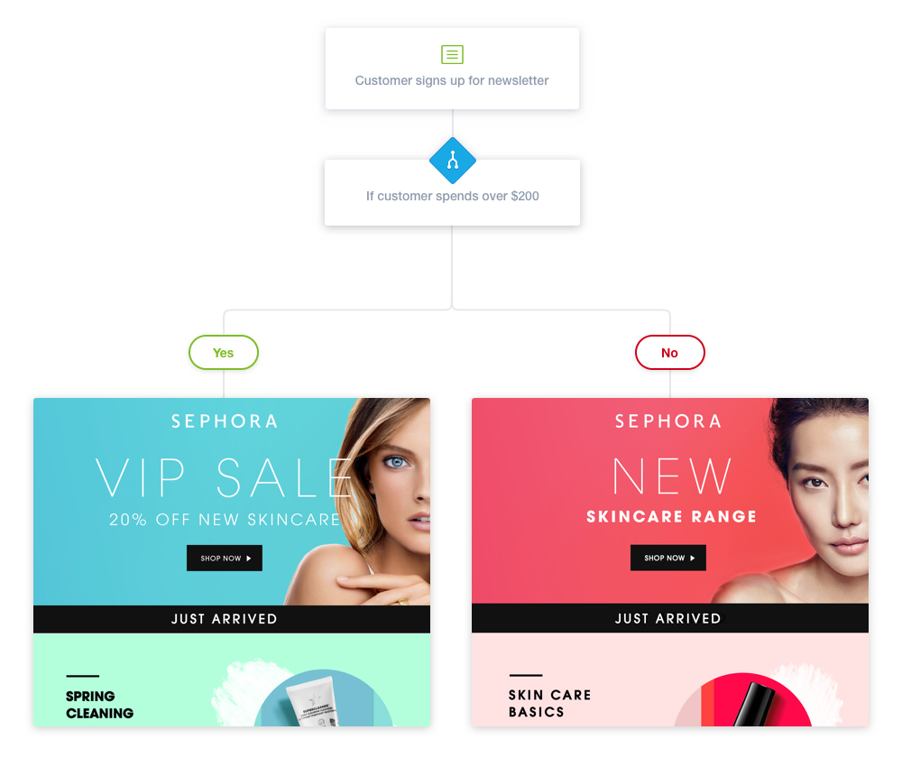 6 Ways To Improve Your Coupon Marketing Strategy And Increase Sales Sellbrite